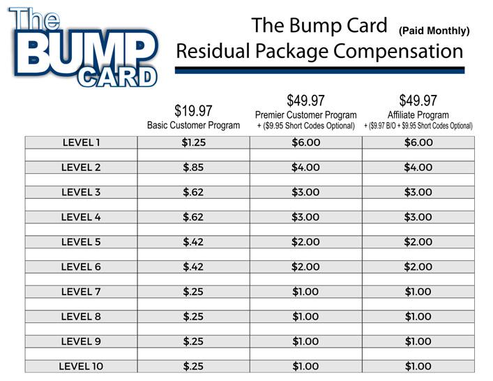 Bump Card Residual